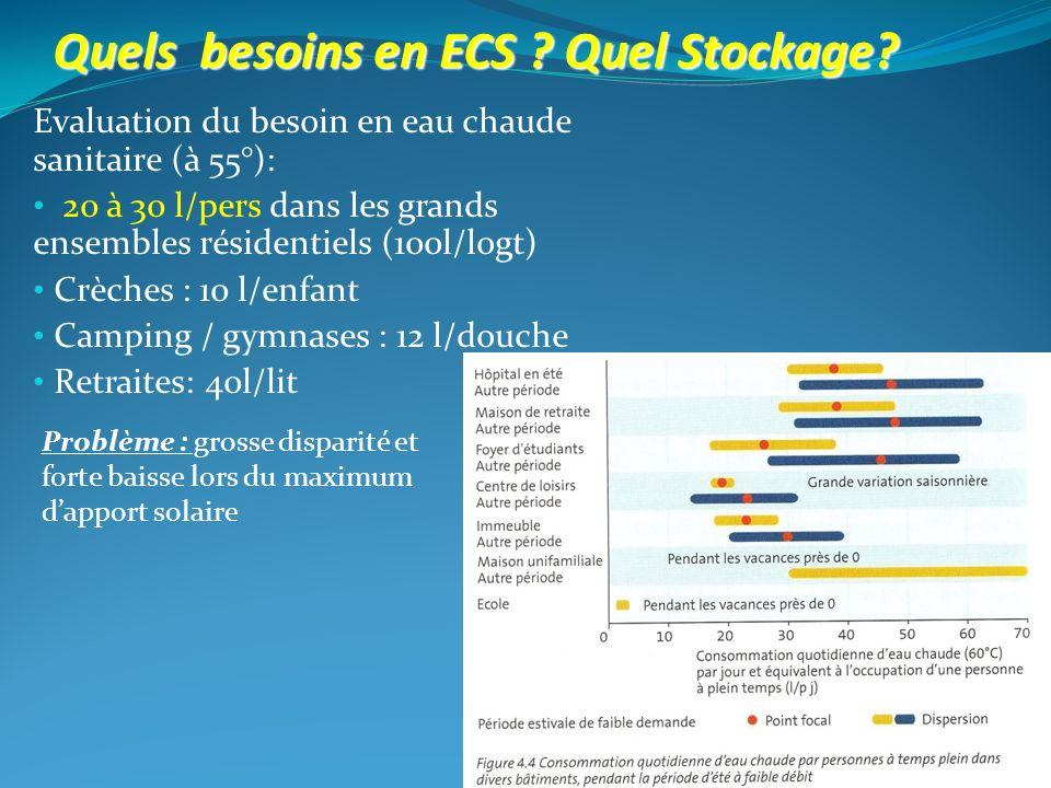 Evaluation du besoin en eau chaude sanitaire (à 55°): 20 à 30 l/pers dans les grands ensembles résidentiels (100l/logt) Crèches : 10 l/enfant Camping
