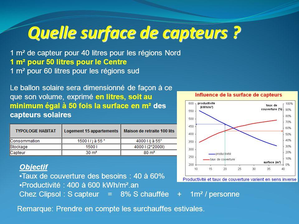 1 m² de capteur pour 40 litres pour les régions Nord 1 m² pour 50 litres pour le Centre 1 m² pour 60 litres pour les régions sud Le ballon solaire ser