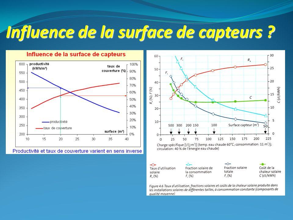Influence de la surface de capteurs ?