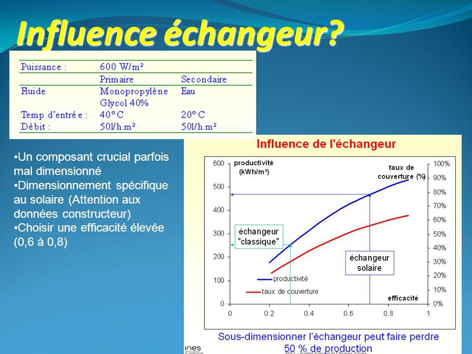 Influence échangeur? Un composant crucial parfois mal dimensionné Dimensionnement spécifique au solaire (Attention aux données constructeur) Choisir u