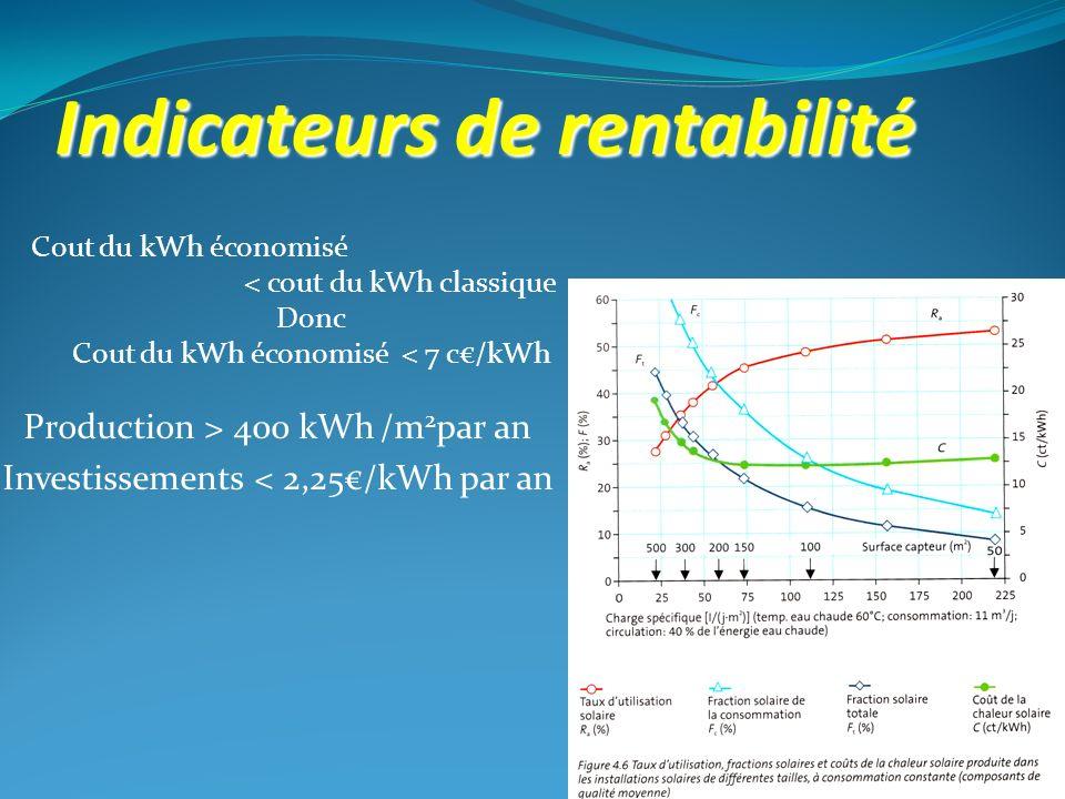 Production > 400 kWh /m 2 par an Investissements < 2,25/kWh par an Cout du kWh économisé < cout du kWh classique Donc Cout du kWh économisé < 7 c/kWh