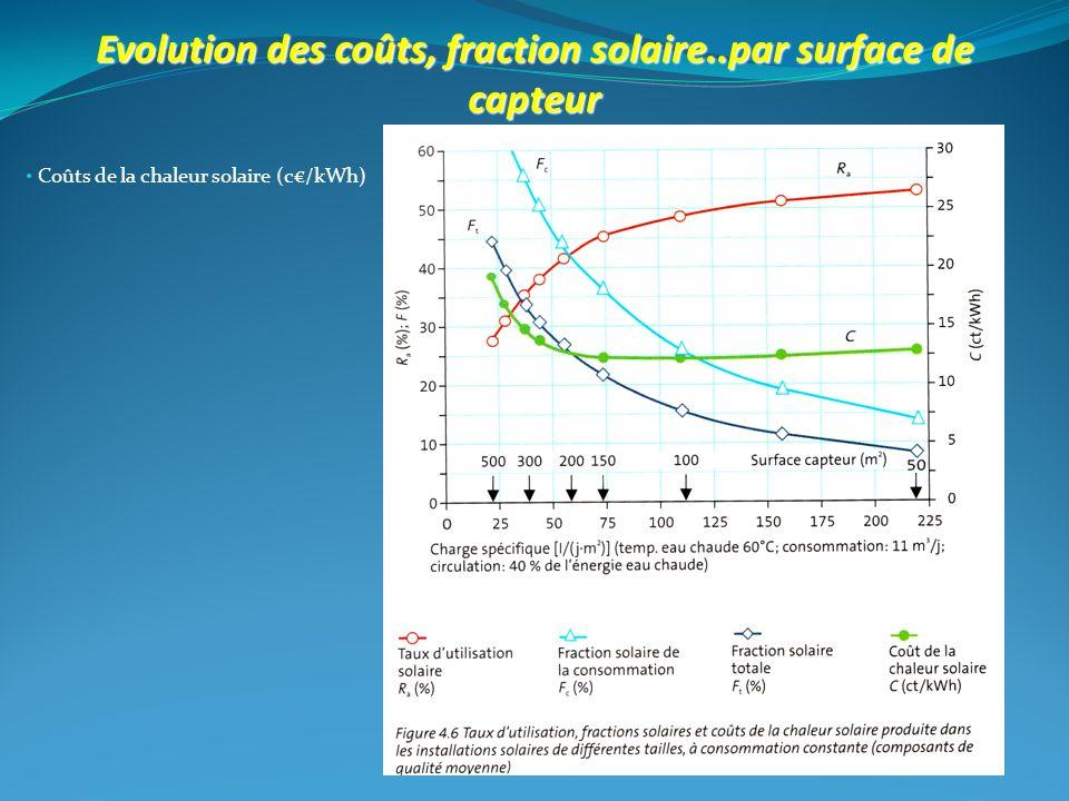 Coûts de la chaleur solaire (c/kWh) Evolution des coûts, fraction solaire..par surface de capteur