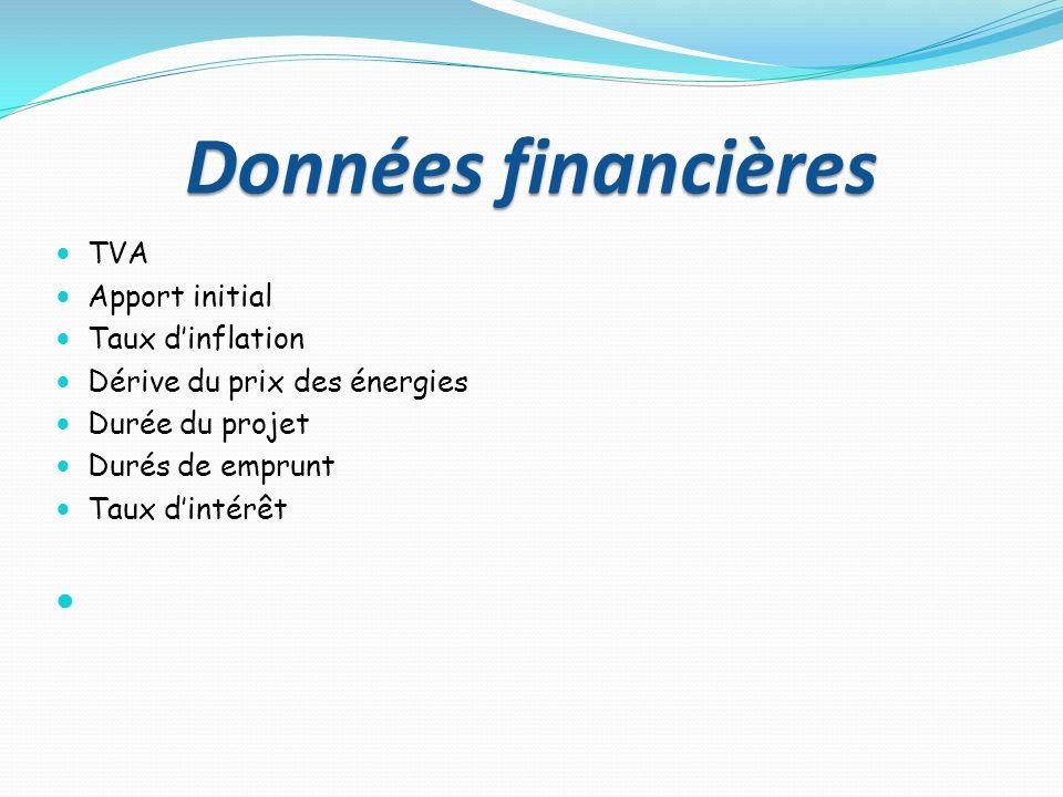 Données financières TVA Apport initial Taux dinflation Dérive du prix des énergies Durée du projet Durés de emprunt Taux dintérêt