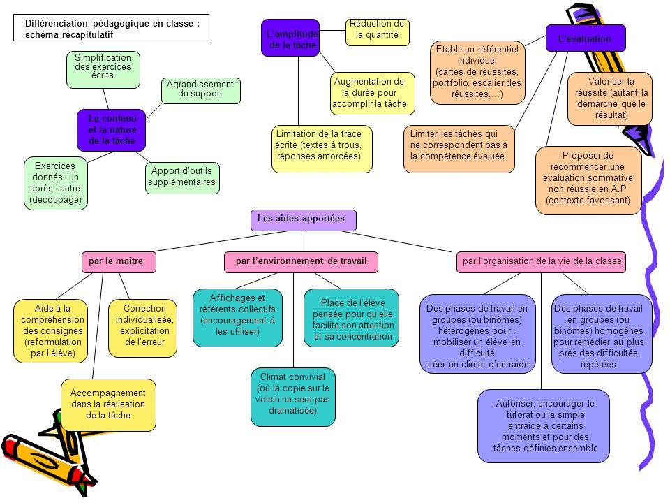 Le contenu et la nature de la tâche Simplification des exercices écrits Agrandissement du support Exercices donnés lun après lautre (découpage) Apport