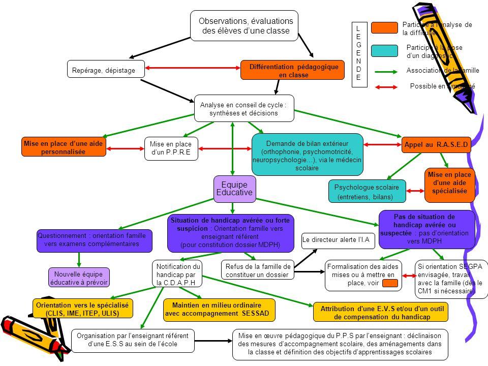 Observations, évaluations des élèves dune classe Différentiation pédagogique en classe Repérage, dépistage Analyse en conseil de cycle : synthèses et