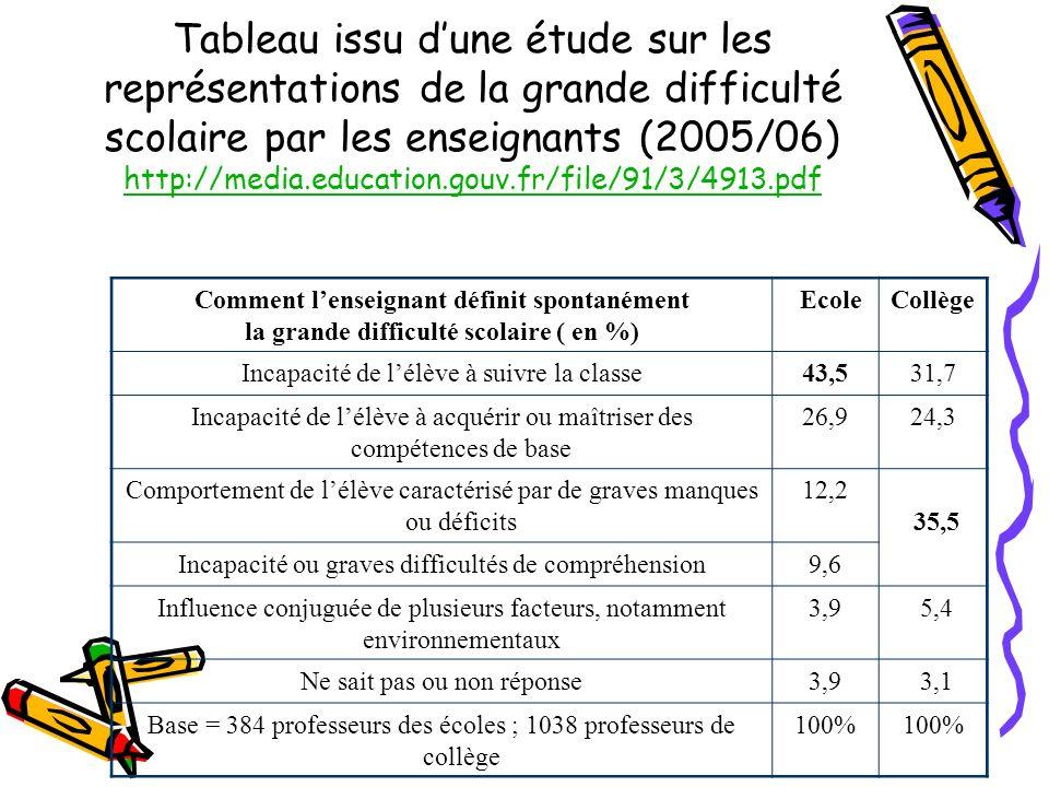 Comment lenseignant définit spontanément la grande difficulté scolaire ( en %) EcoleCollège Incapacité de lélève à suivre la classe43,531,7 Incapacité