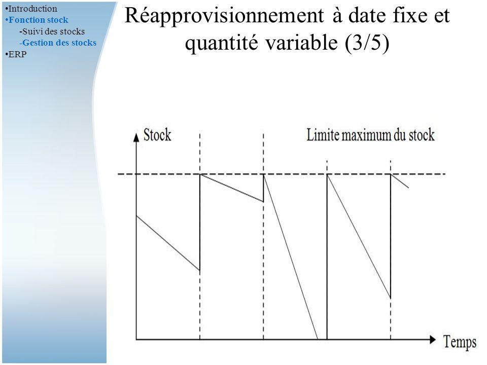 Réapprovisionnement à date fixe et quantité variable (3/5) Méthode de recomplètement Définir pour chaque produit un niveau de stock optimum.
