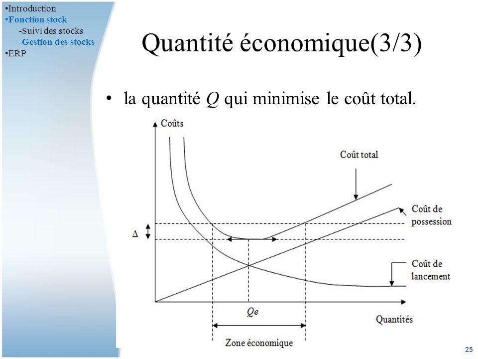 la quantité Q qui minimise le coût total.