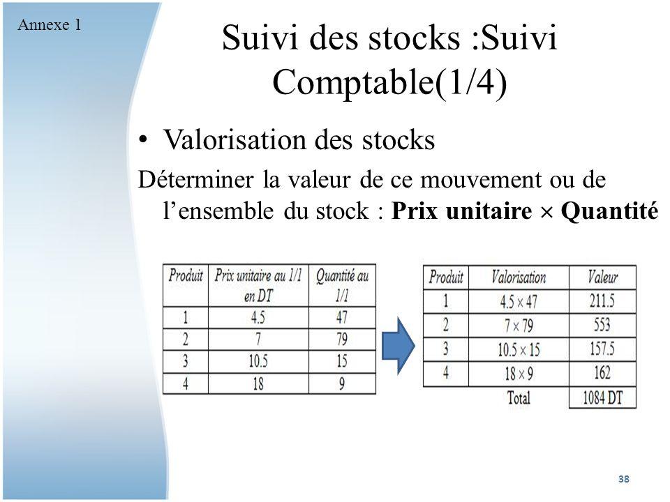 Suivi des stocks :Suivi Comptable(1/4) Valorisation des stocks Déterminer la valeur de ce mouvement ou de lensemble du stock : Prix unitaire Quantité 38 Annexe 1