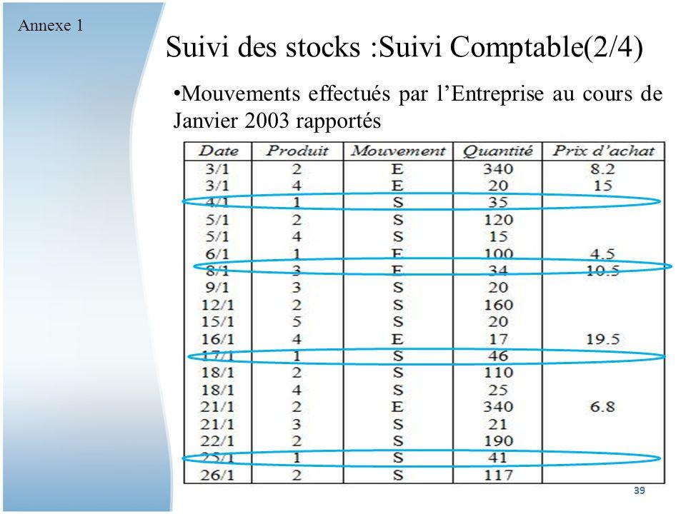 Suivi des stocks :Suivi Comptable(2/4) Mouvements effectués par lEntreprise au cours de Janvier 2003 rapportés 39 Annexe 1