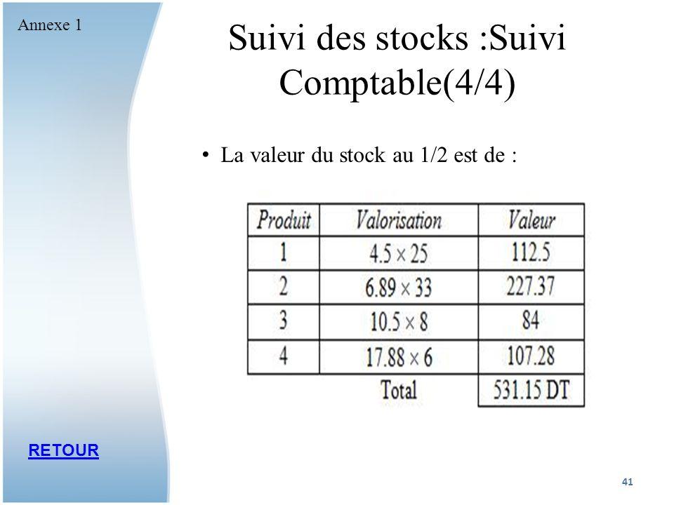 Suivi des stocks :Suivi Comptable(4/4) La valeur du stock au 1/2 est de : RETOUR 41 Annexe 1
