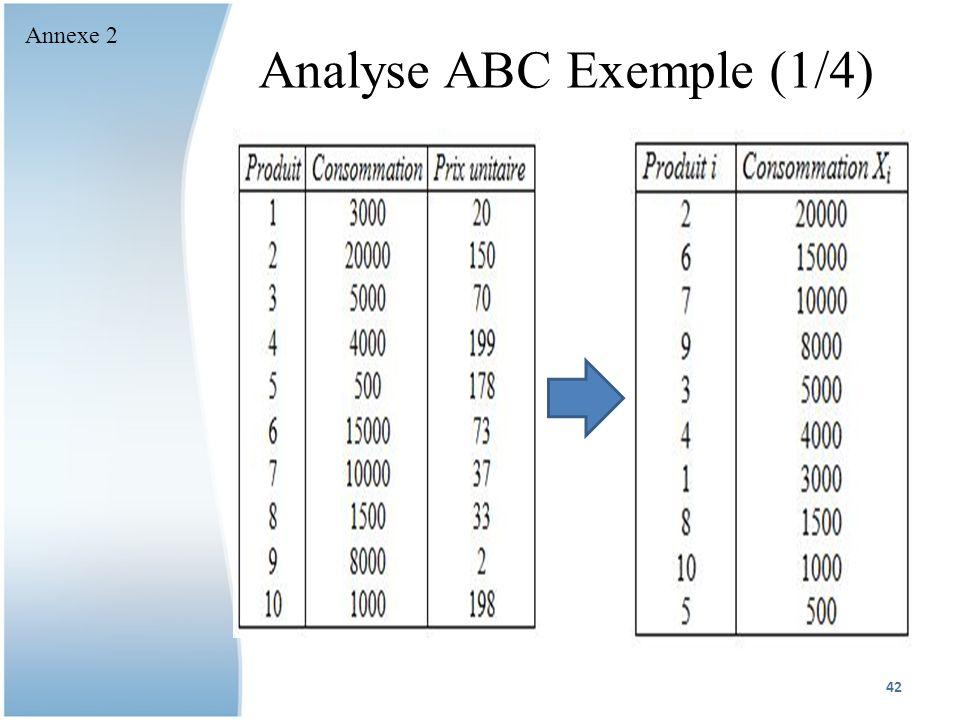 Analyse ABC Exemple (1/4) 42 Annexe 2