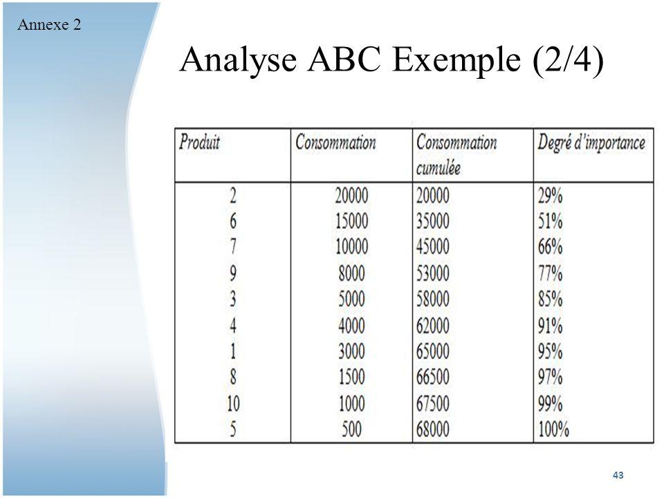 Analyse ABC Exemple (2/4) 43 Annexe 2