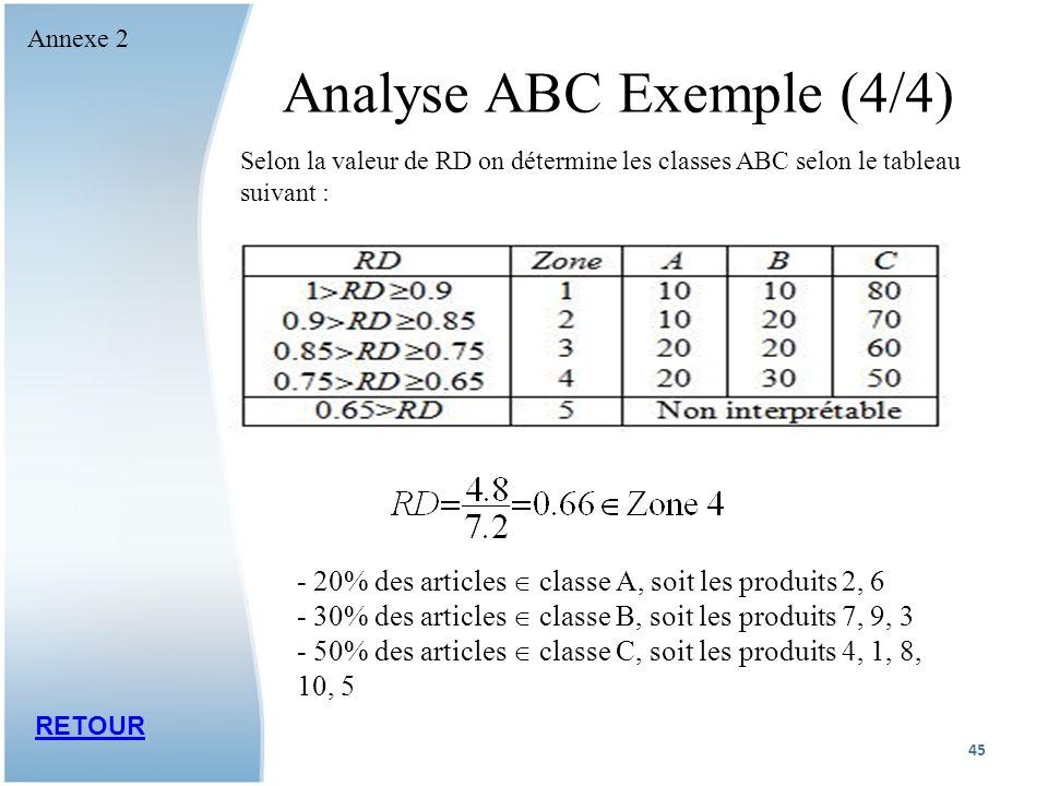 Analyse ABC Exemple (4/4) Selon la valeur de RD on détermine les classes ABC selon le tableau suivant : - 20% des articles classe A, soit les produits 2, 6 - 30% des articles classe B, soit les produits 7, 9, 3 - 50% des articles classe C, soit les produits 4, 1, 8, 10, 5 RETOUR 45 Annexe 2
