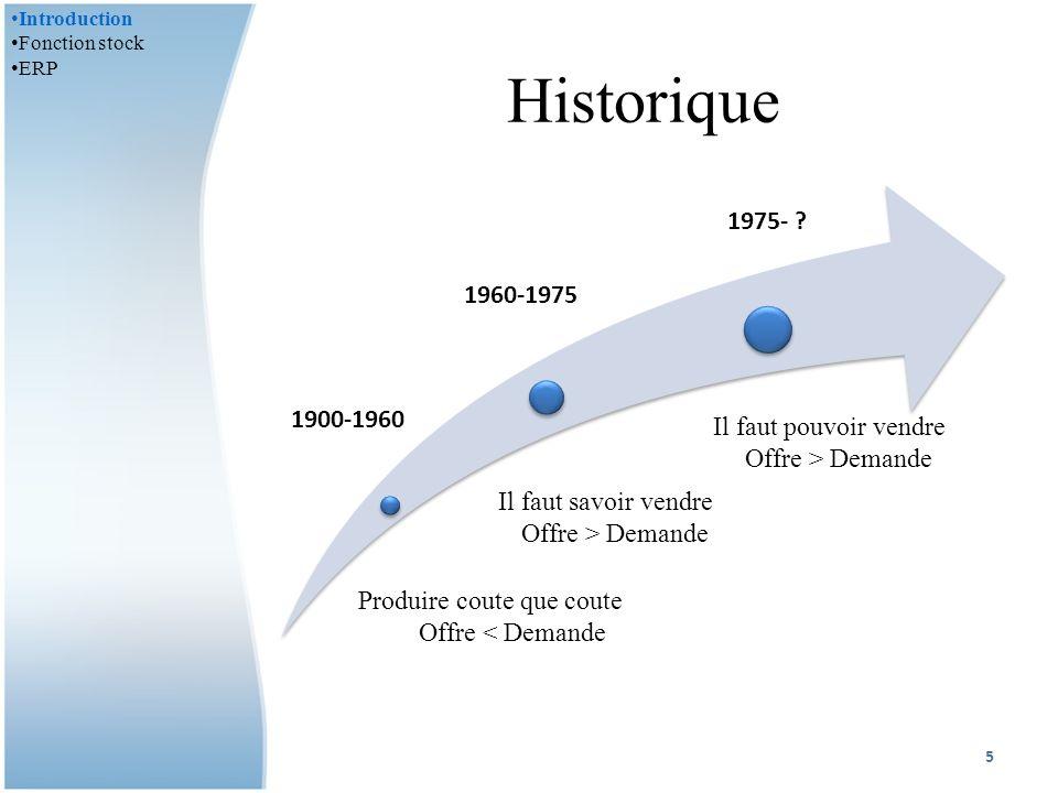 Historique 1900-1960 1960-1975 1975- .