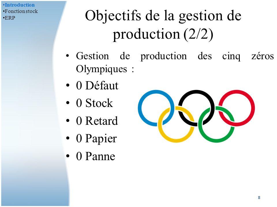 Exemple - nomenclature 29 Introduction Fonction stock -Suivi des stocks -Gestion des stocks ERP