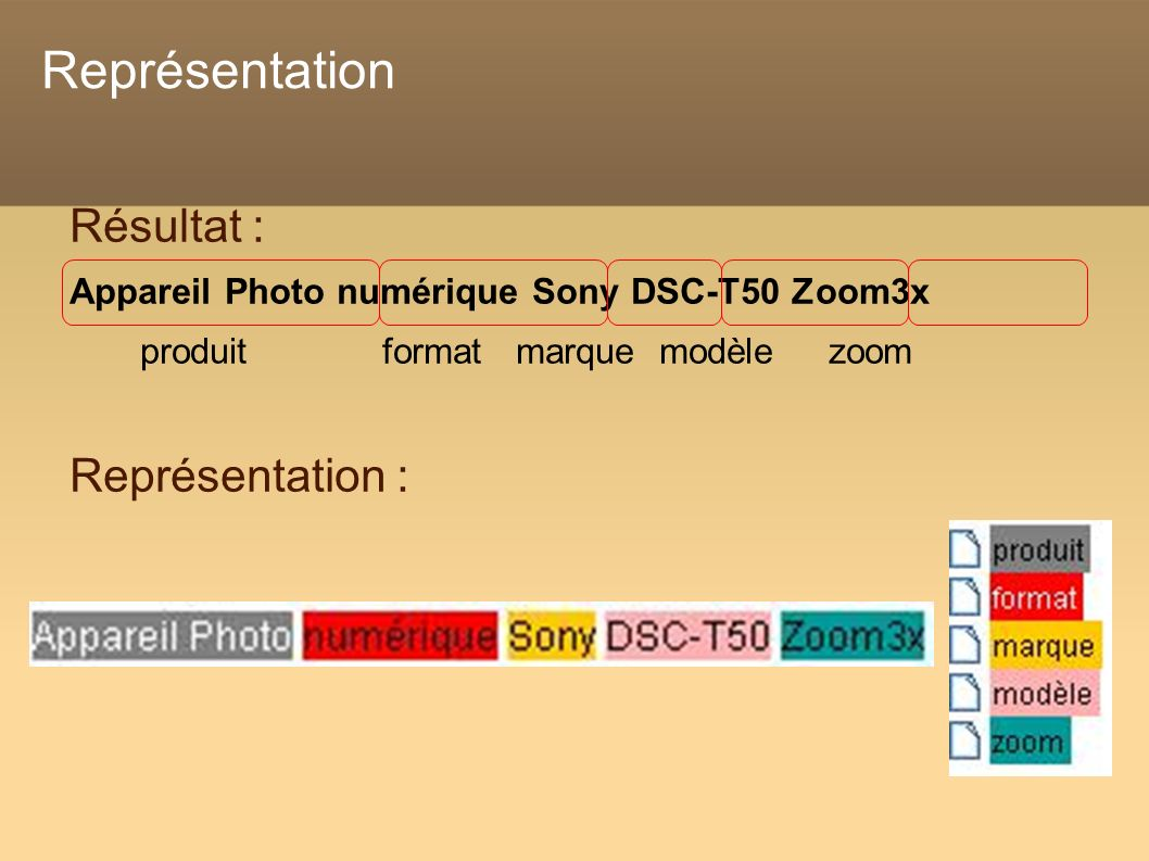 Représentation Résultat : Appareil Photo numérique Sony DSC-T50 Zoom3x produit format marque modèle zoom Représentation :