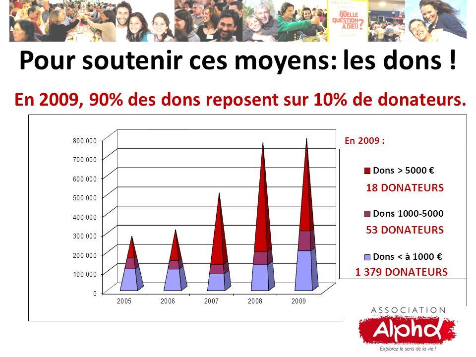 En 2009, 90% des dons reposent sur 10% de donateurs. Pour soutenir ces moyens: les dons !