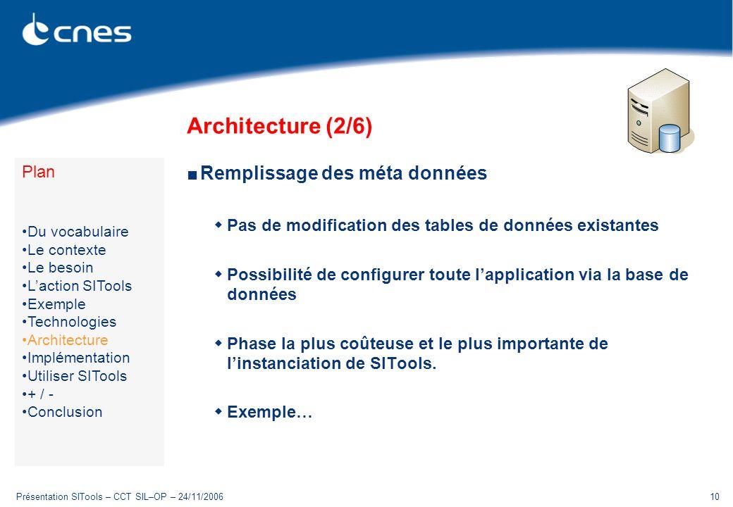 Présentation SITools – CCT SIL–OP – 24/11/200610 Architecture (2/6) Remplissage des méta données Pas de modification des tables de données existantes