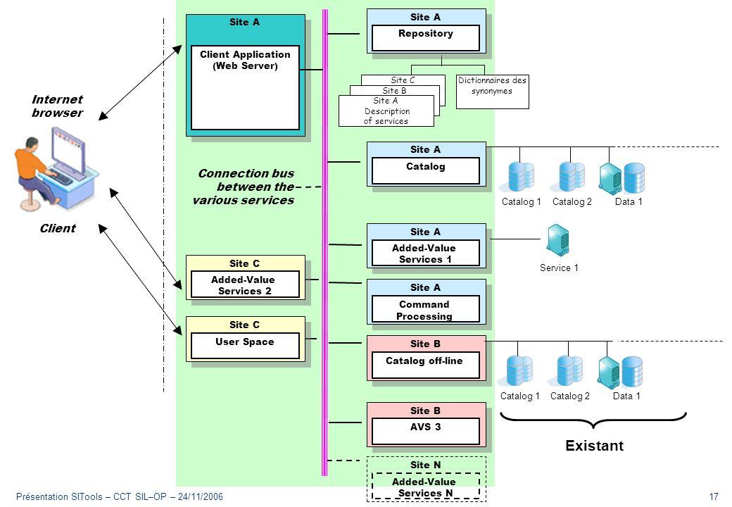 Présentation SITools – CCT SIL–OP – 24/11/200617 Plan Du vocabulaire Le contexte Le besoin Laction SITools Exemple Technologies Architecture Implément