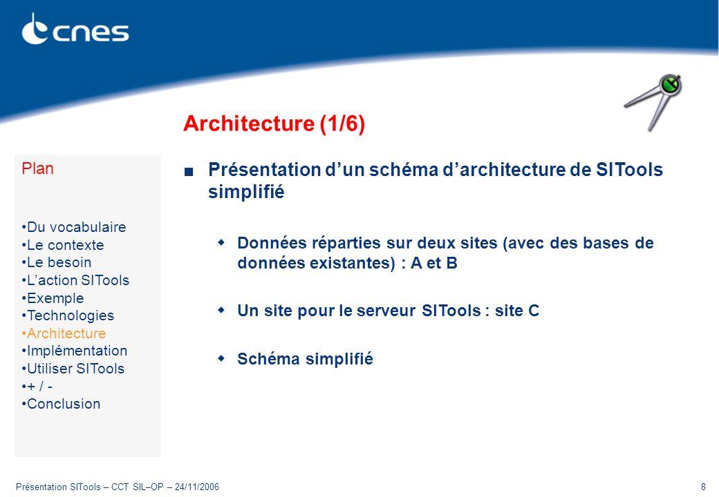 Présentation SITools – CCT SIL–OP – 24/11/20068 Architecture (1/6) Présentation dun schéma darchitecture de SITools simplifié Données réparties sur de