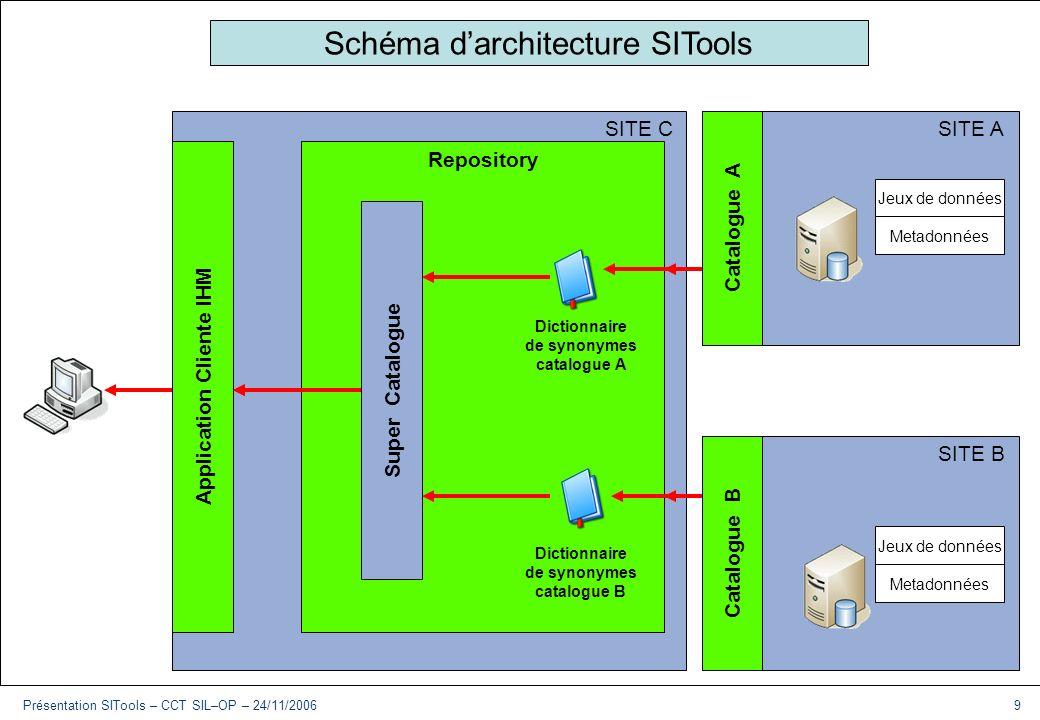 Présentation SITools – CCT SIL–OP – 24/11/20069 Plan Du vocabulaire Le contexte Le besoin Laction SITools Exemple Technologies Architecture Implémenta