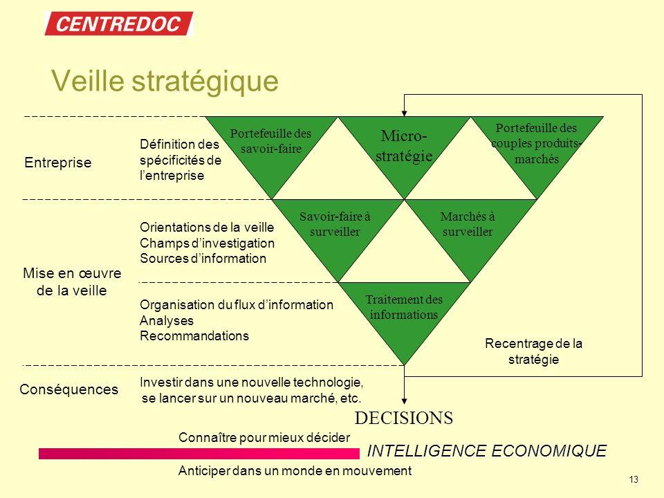 INTELLIGENCE ECONOMIQUE Connaître pour mieux décider Anticiper dans un monde en mouvement 13 Veille stratégique Portefeuille des savoir-faire Entrepri
