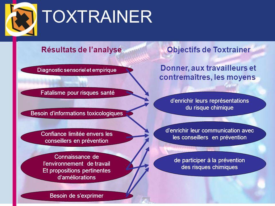 TOXTRAINER Résultats de lanalyseObjectifs de Toxtrainer Donner, aux travailleurs et contremaîtres, les moyens Diagnostic sensoriel et empirique Fatali