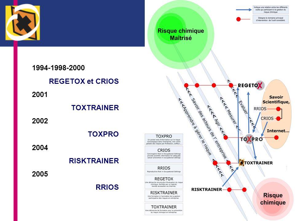 TOXTRAINER - TOXPRO Un contexte de départ similaire: favoriser une meilleure évaluation des risques chimiques par les conseillers en prévention, un meilleur contrôle de ces risques, une prévention efficace Des recherches et projets antérieurs financés par la Politique scientifique fédérale (SSTC): CRIOS, REGETOX…
