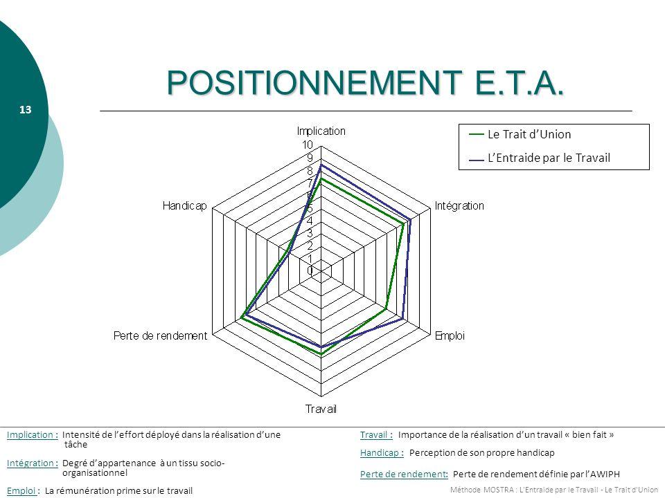 Méthode MOSTRA : L Entraide par le Travail - Le Trait d Union 13 POSITIONNEMENT E.T.A.