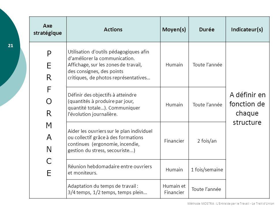 Méthode MOSTRA : L Entraide par le Travail - Le Trait d Union 21 Axe stratégique ActionsMoyen(s)DuréeIndicateur(s) Utilisation d outils pédagogiques afin daméliorer la communication.