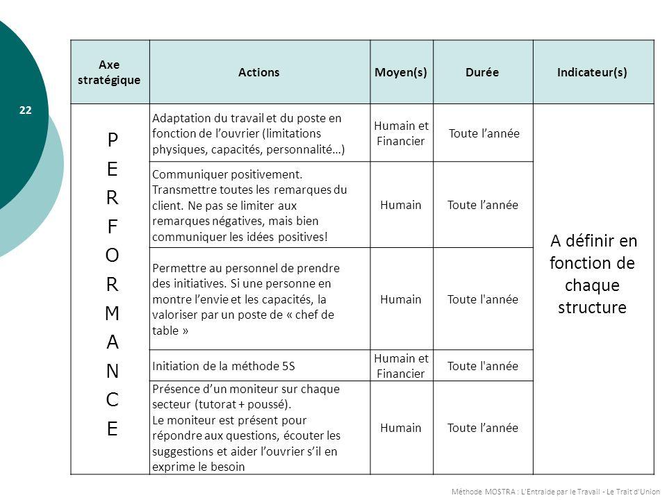 Méthode MOSTRA : L Entraide par le Travail - Le Trait d Union 22 Axe stratégique ActionsMoyen(s)DuréeIndicateur(s) Adaptation du travail et du poste en fonction de louvrier (limitations physiques, capacités, personnalité…) Humain et Financier Toute lannée A définir en fonction de chaque structure Communiquer positivement.