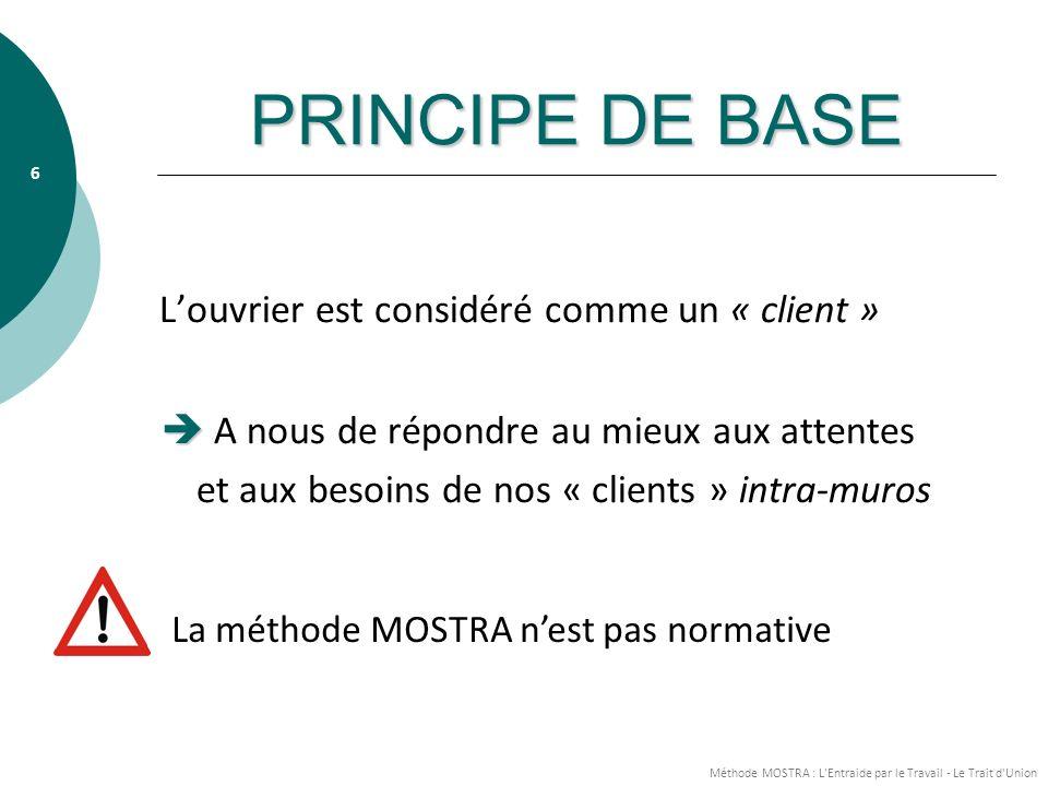 Méthode MOSTRA : L Entraide par le Travail - Le Trait d Union 6 PRINCIPE DE BASE Louvrier est considéré comme un « client » A nous de répondre au mieux aux attentes et aux besoins de nos « clients » intra-muros La méthode MOSTRA nest pas normative