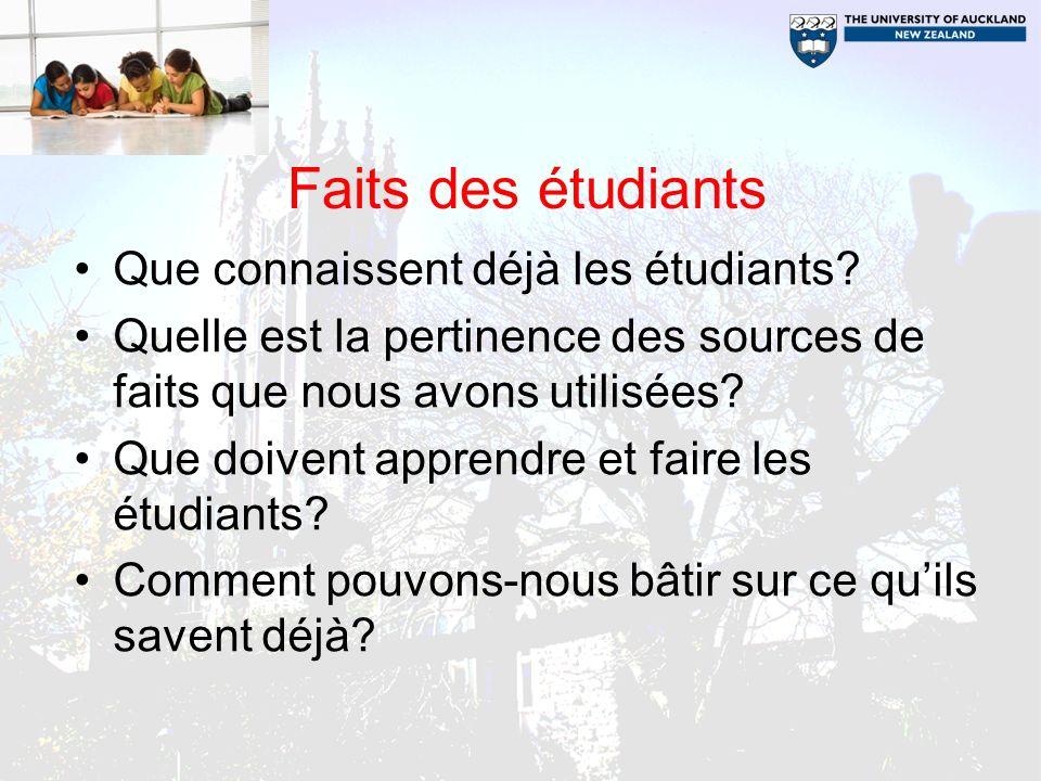 Faits des étudiants Que connaissent déjà les étudiants? Quelle est la pertinence des sources de faits que nous avons utilisées? Que doivent apprendre