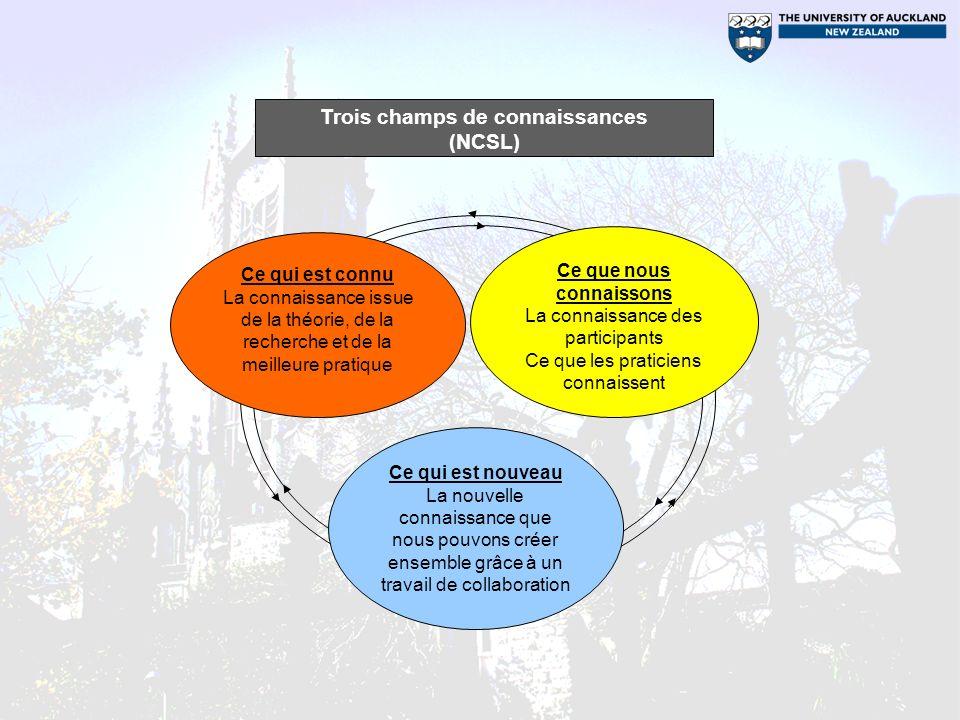 Trois champs de connaissances (NCSL) Ce qui est connu La connaissance issue de la théorie, de la recherche et de la meilleure pratique Ce que nous con