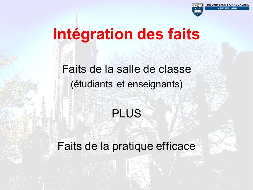 Intégration des faits Faits de la salle de classe (étudiants et enseignants) PLUS Faits de la pratique efficace
