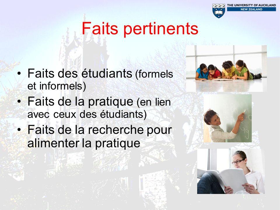 Faits pertinents Faits des étudiants (formels et informels) Faits de la pratique (en lien avec ceux des étudiants) Faits de la recherche pour alimente