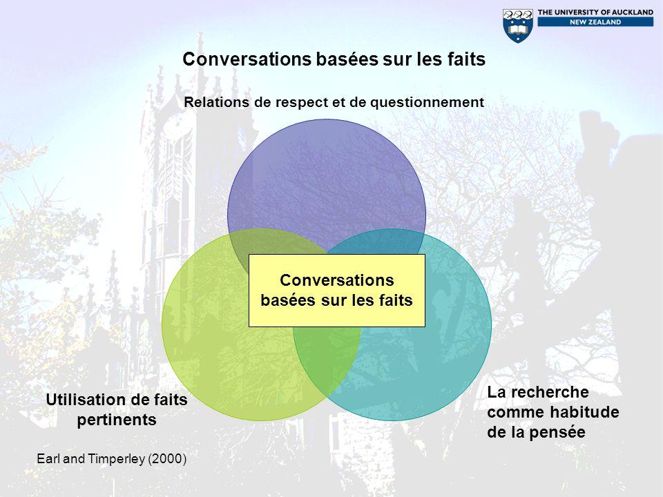 Relations de respect et de questionnement La recherche comme habitude de la pensée Utilisation de faits pertinents Conversations basées sur les faits Earl and Timperley (2000)
