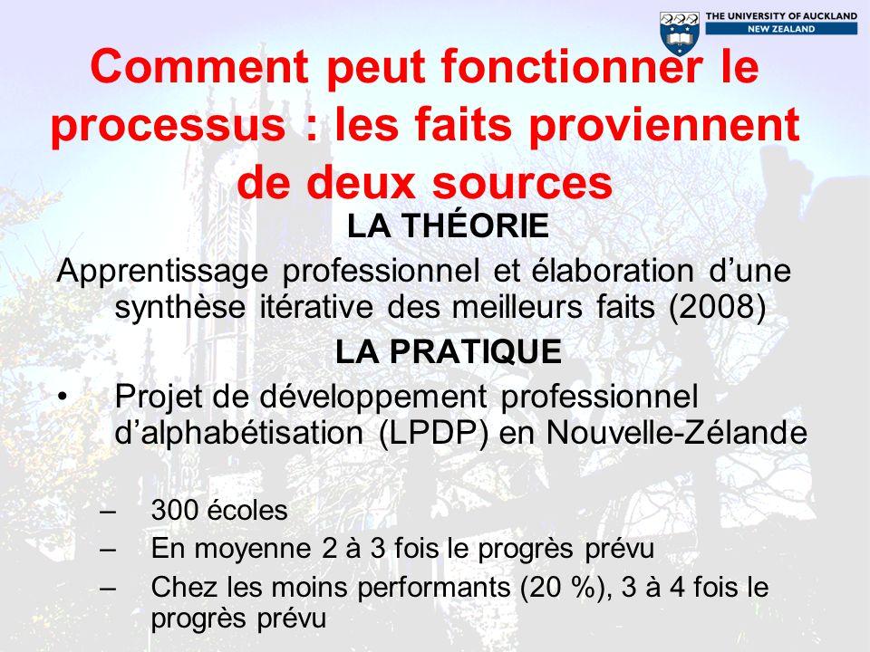 Références Earl, L.& Timperley, H. (2009).