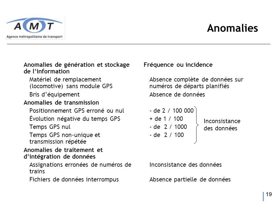19 Anomalies Anomalies de génération et stockage de linformation Matériel de remplacement (locomotive) sans module GPS Bris déquipement Anomalies de transmission Positionnement GPS erroné ou nul Évolution négative du temps GPS Temps GPS nul Temps GPS non-unique et transmission répétée Anomalies de traitement et dintégration de données Assignations erronées de numéros de trains Fichiers de données interrompus Fréquence ou incidence ---------------- --------------------- Absence complète de données sur numéros de départs planifiés Absence de données --- - de 2 / 100 000 + de 1 / 100 - de 2 / 1000 - de 2 / 100 ----------------------------- -- ------------------------------------------------ ------- Inconsistance des données ------------- ----- Absence partielle de données Inconsistance des données