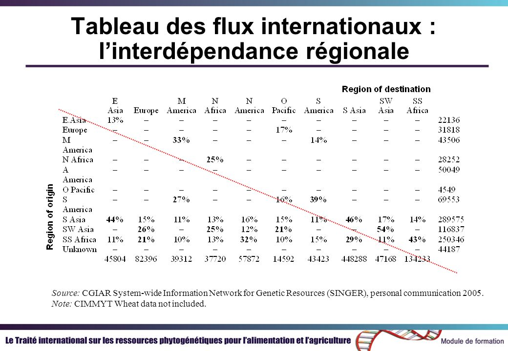 Tableau des flux internationaux : linterdépendance régionale Source: CGIAR System-wide Information Network for Genetic Resources (SINGER), personal communication 2005.