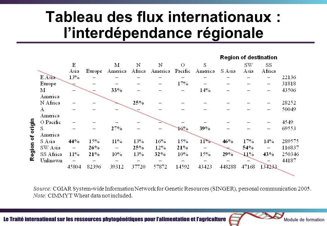 Tableau des flux internationaux : linterdépendance régionale Source: CGIAR System-wide Information Network for Genetic Resources (SINGER), personal co