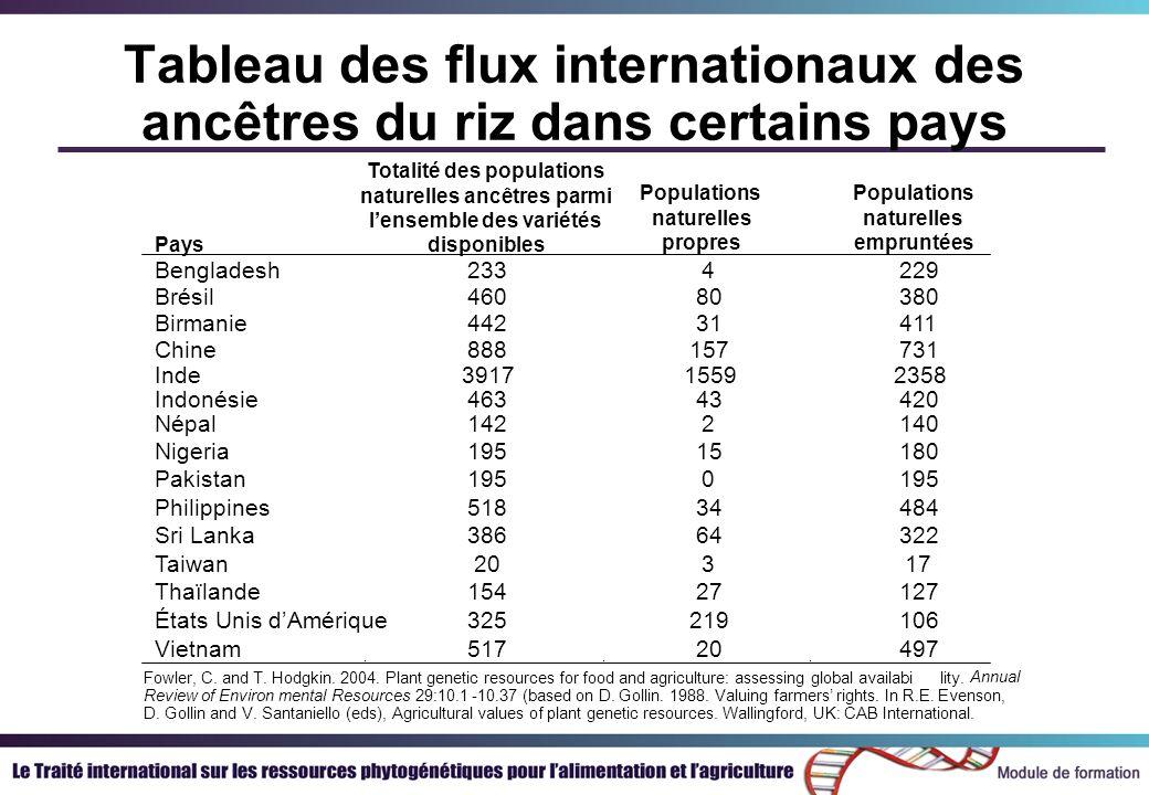 Tableau des flux internationaux des ancêtres du riz dans certains pays