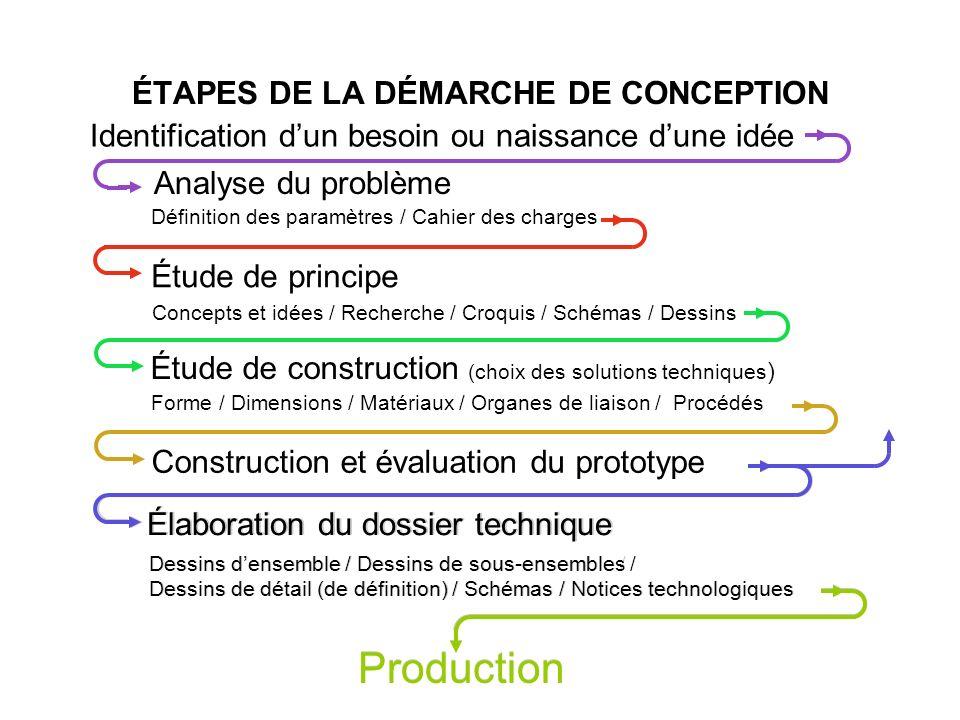 Identification dun besoin ou naissance dune idée Définition des paramètres / Cahier des charges Étude de construction (choix des solutions techniques