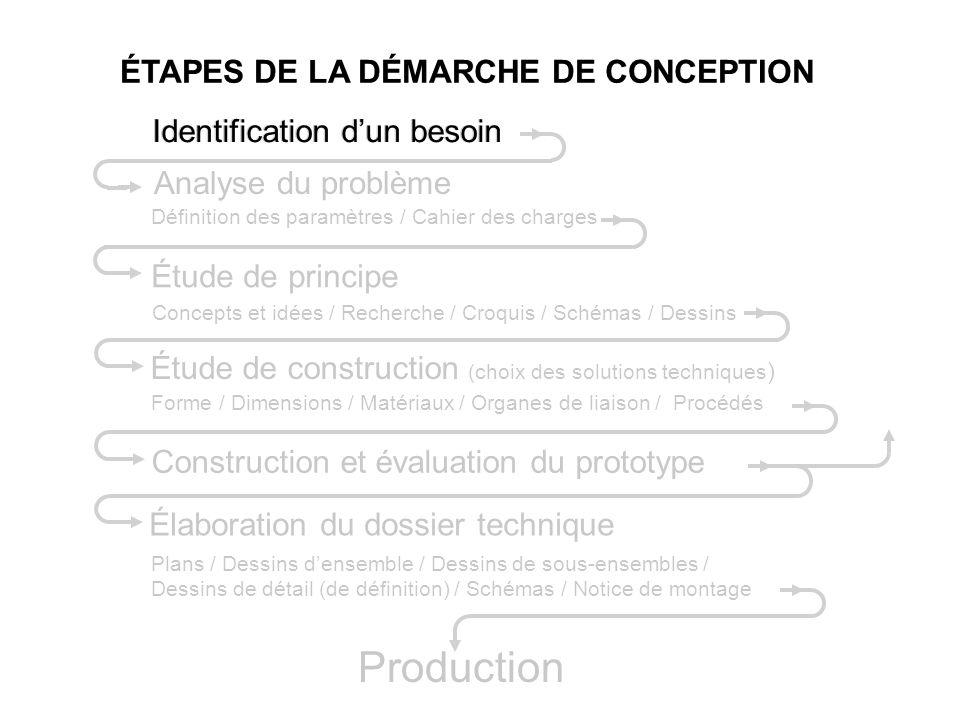 Identification dun besoin Définition des paramètres / Cahier des charges Étude de construction (choix des solutions techniques ) Élaboration du dossie