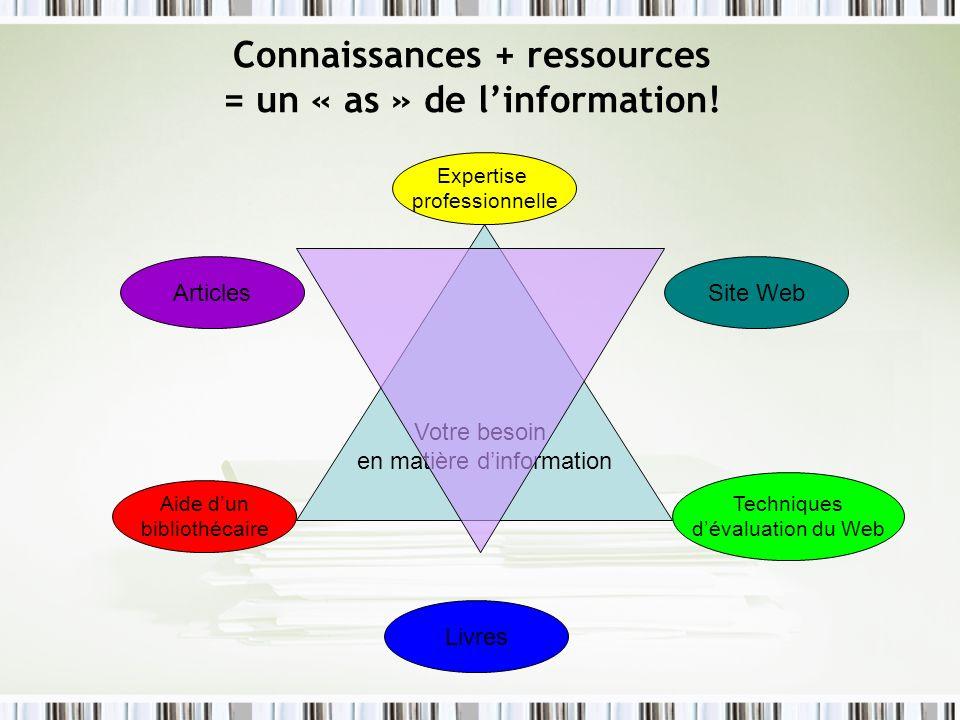 Connaissances + ressources = un « as » de linformation! Votre besoin en matière dinformation Livres Aide dun bibliothécaire Techniques dévaluation du