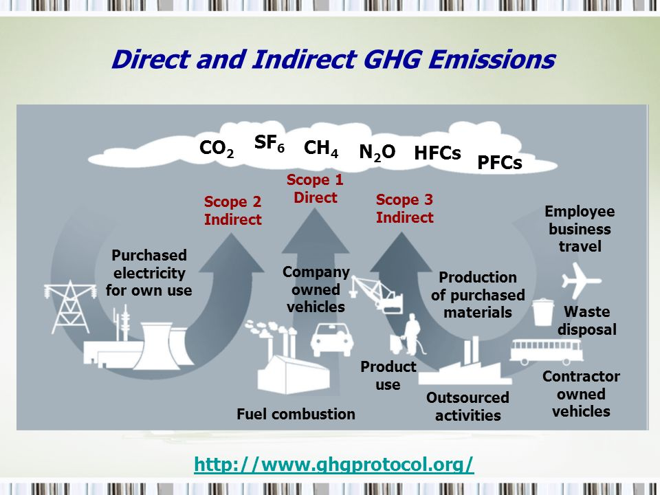 CO 2 SF 6 CH 4 N2ON2O HFCs PFCs Purchased electricity for own use Fuel combustion Scope 2 Indirect Scope 1 Direct Scope 3 Indirect Company owned vehic