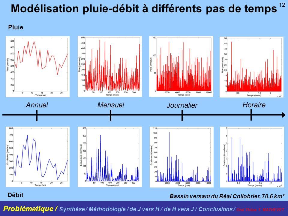 12 Modélisation pluie-débit à différents pas de temps AnnuelMensuel Journalier Horaire Bassin versant du Réal Collobrier, 70.6 km² Pluie Débit Problém