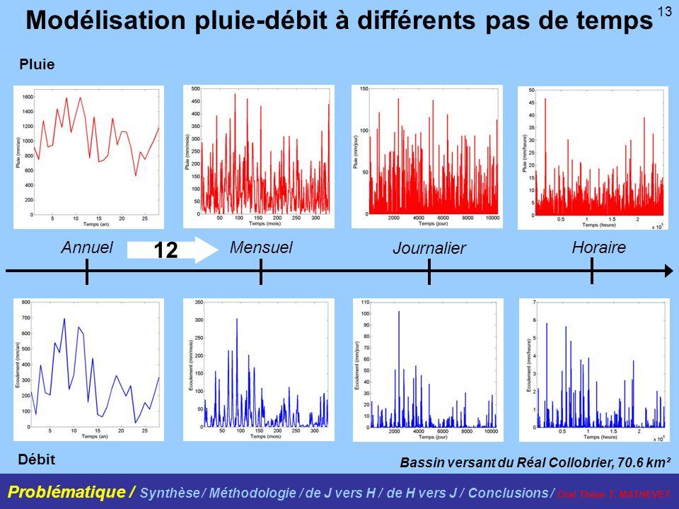 13 Modélisation pluie-débit à différents pas de temps Bassin versant du Réal Collobrier, 70.6 km² Pluie Débit 12 AnnuelMensuel Journalier Horaire Prob