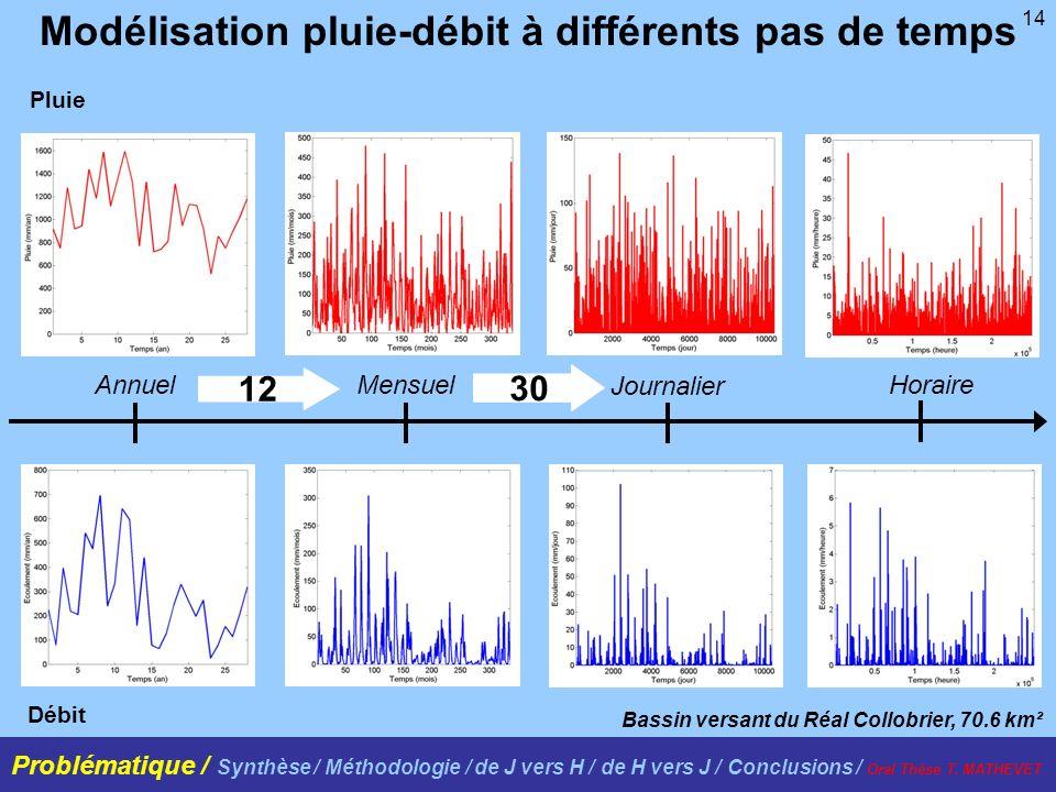 14 Modélisation pluie-débit à différents pas de temps Bassin versant du Réal Collobrier, 70.6 km² Pluie Débit 12 30 AnnuelMensuel Journalier Horaire P